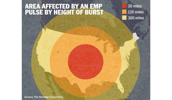 Kill radius of one EMP blast